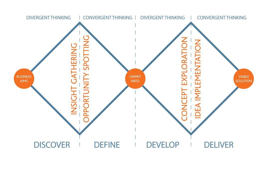 O problema do design thinking